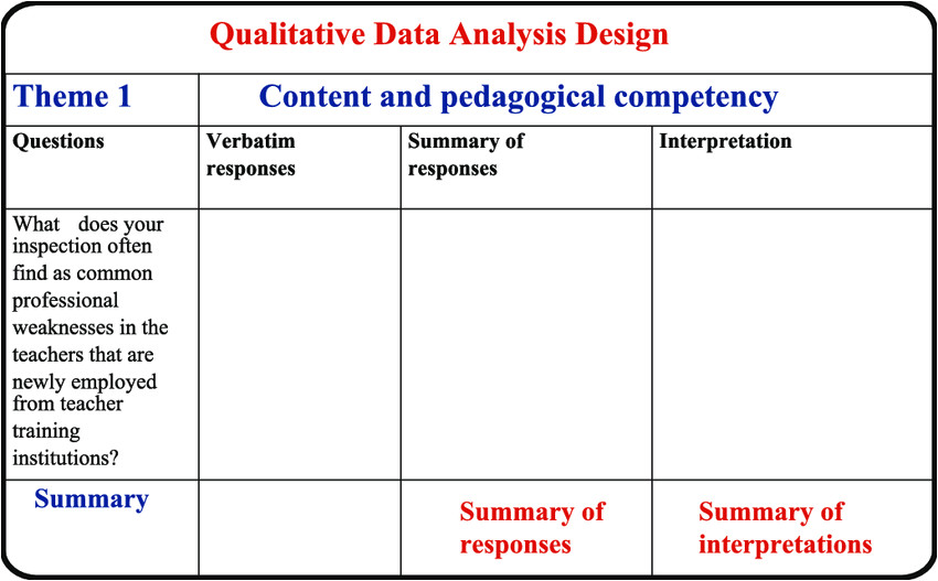 data collection and analysis template fig2 322513645