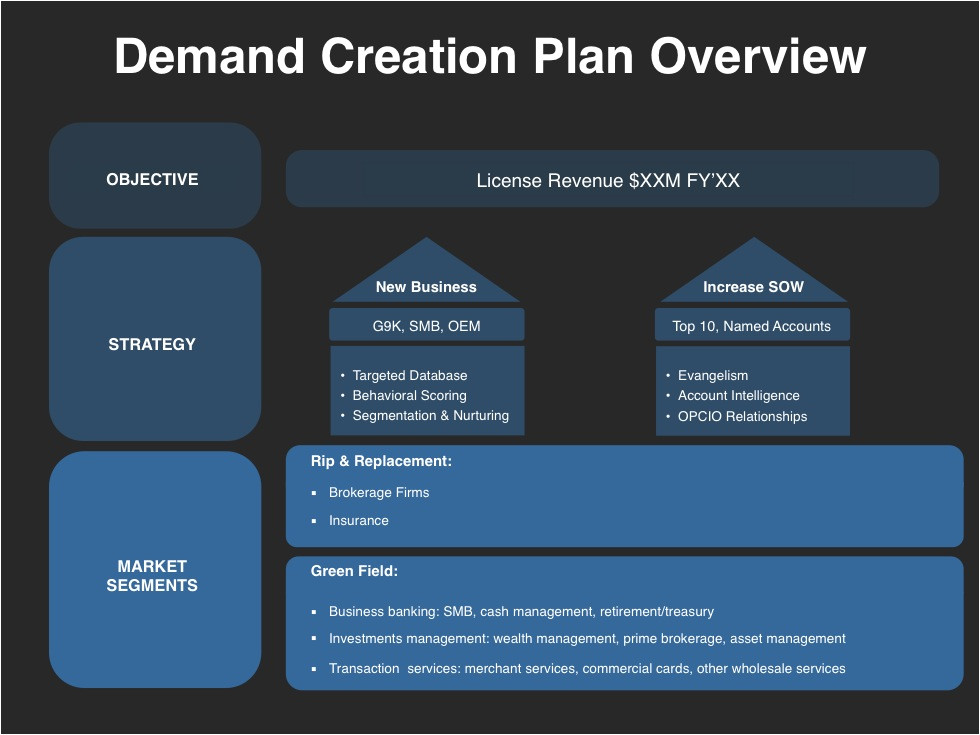 demand creation planning template