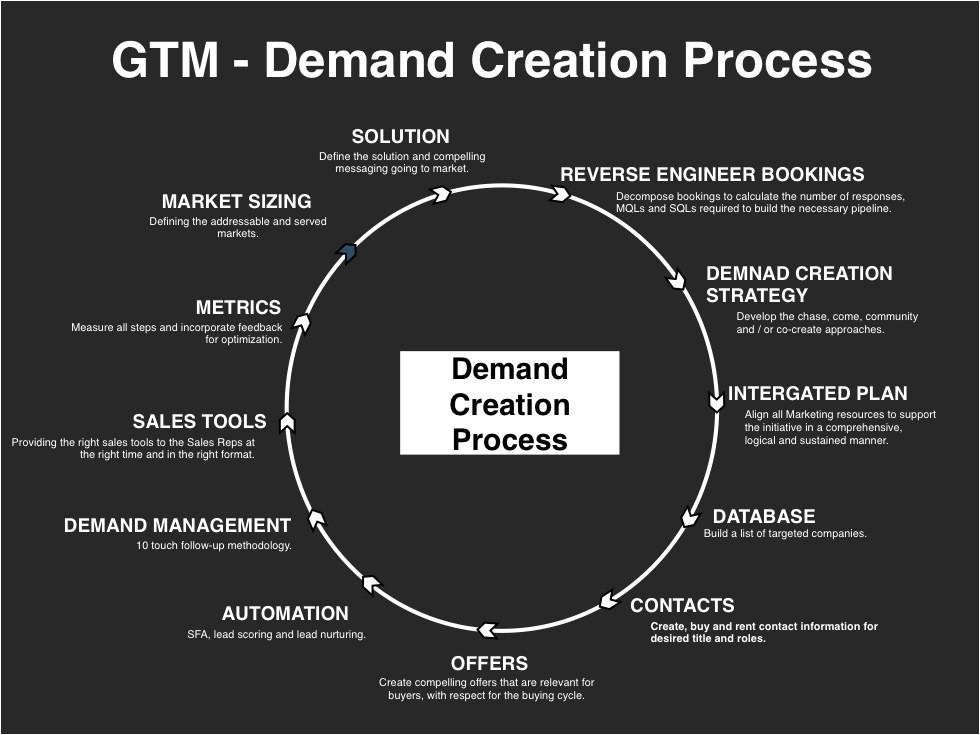 demand creation planning template slides
