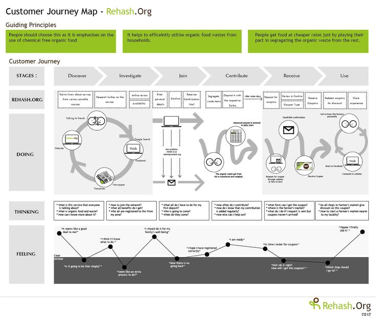 design vehicles and turning path template guide new 124 best ux customer experience maps images on pinterest