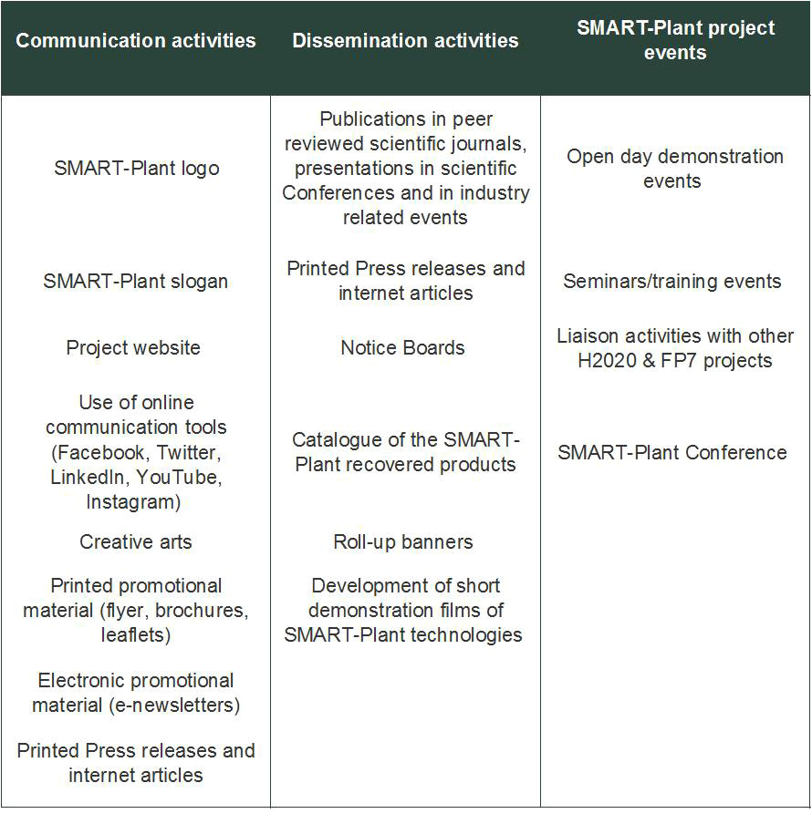 dissemination plan template