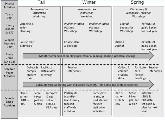 district professional development plan template