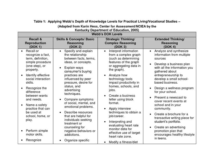 Dok Lesson Plan Template Webbs Depth Of Knowledge It 39 S the Improved Blooms