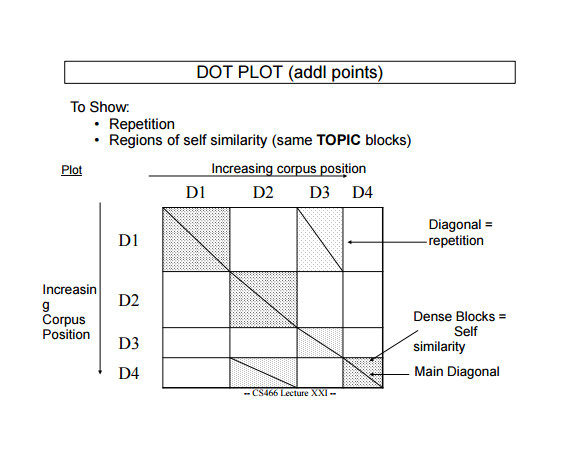 dot plot example template