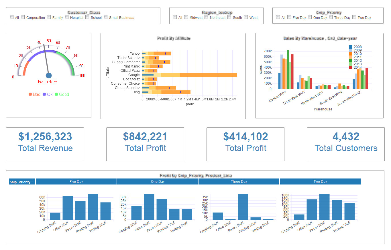 Dynamic Data Templates Dynamic Dashboard Template In Excel Templates Data