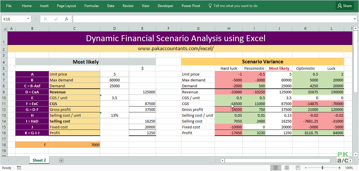dynamic financial scenario analysis using excel