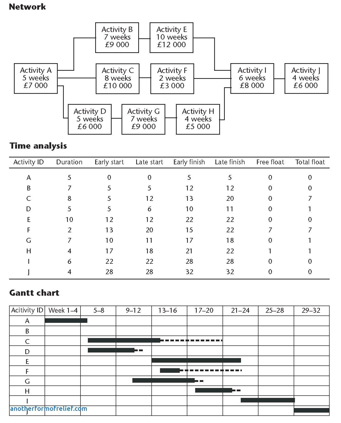 Earned Value Report Template Earned Value Report Template New Earned Value Report