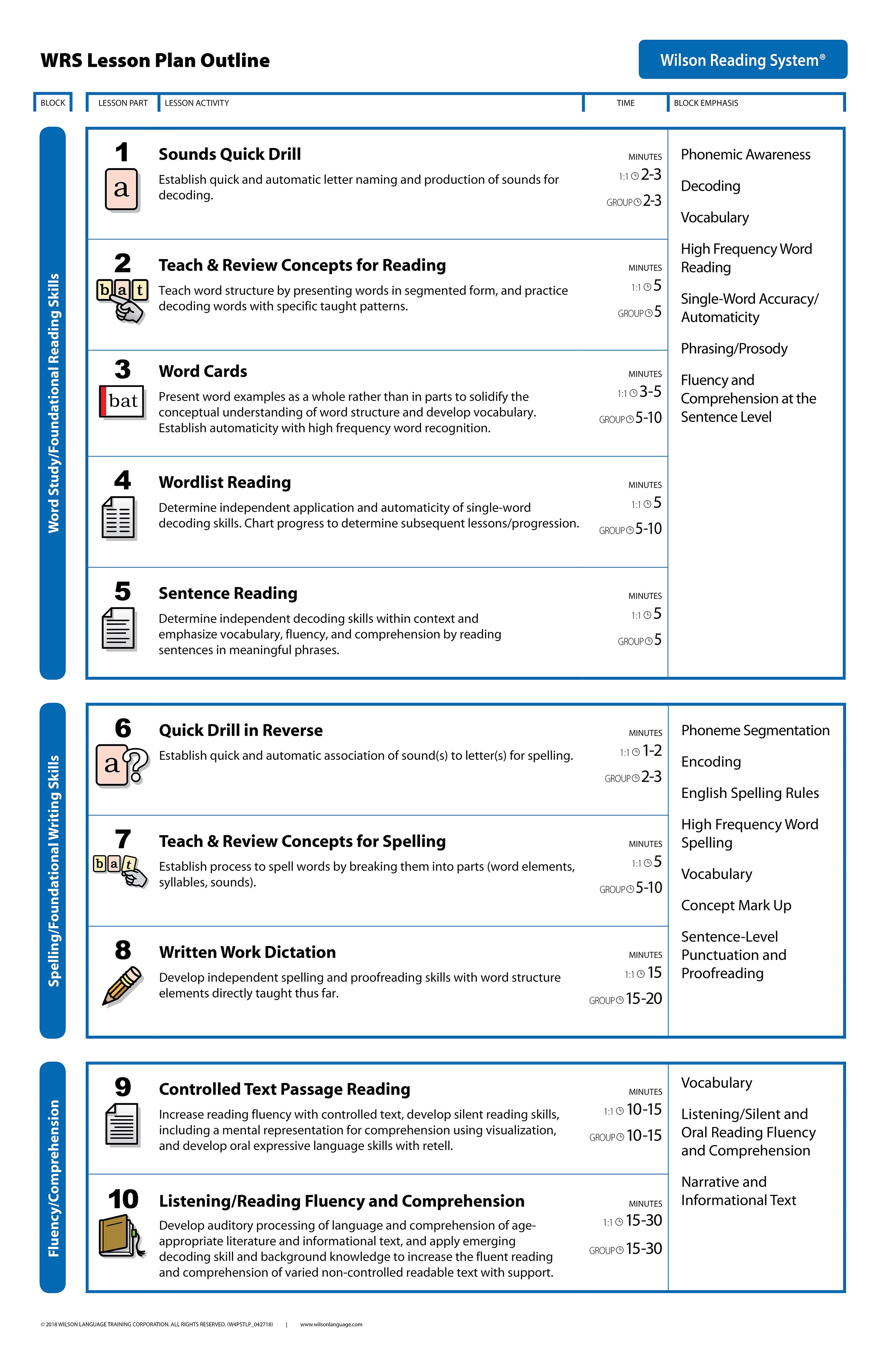 lesson plan template aligning activities ecc for