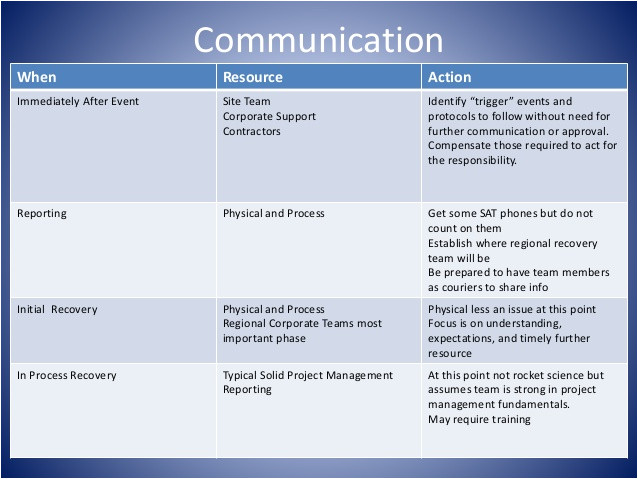 business continuity communications protocol