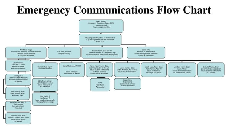 Emergency Communications Plan Template Ideas for A Communication Planning Emergency