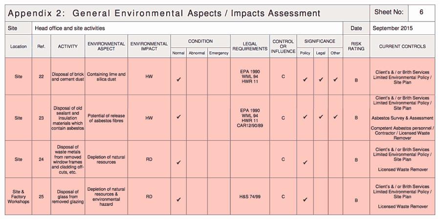 environmental aspects register template