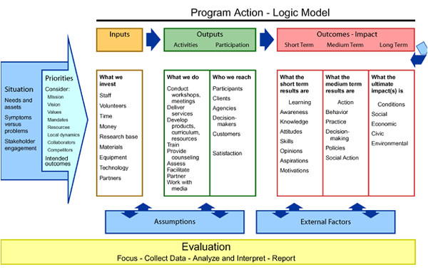 Evaluation Logic Model Template Logic Models A tool for Program Planning and assessment