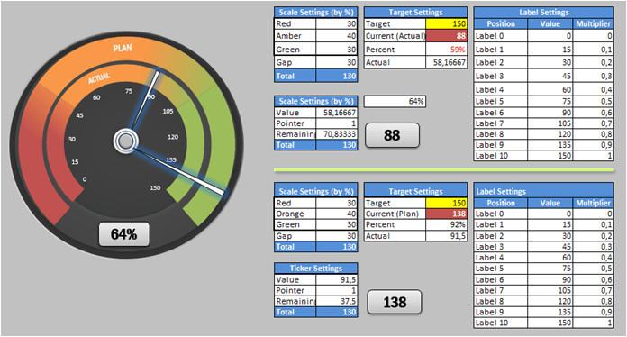 dual gauge template