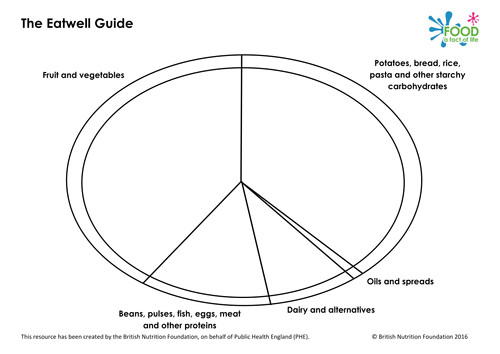 Food Wheel Template Blank 39 New 39 Eatwell Plate Guide 2016 by Ew403 Teaching