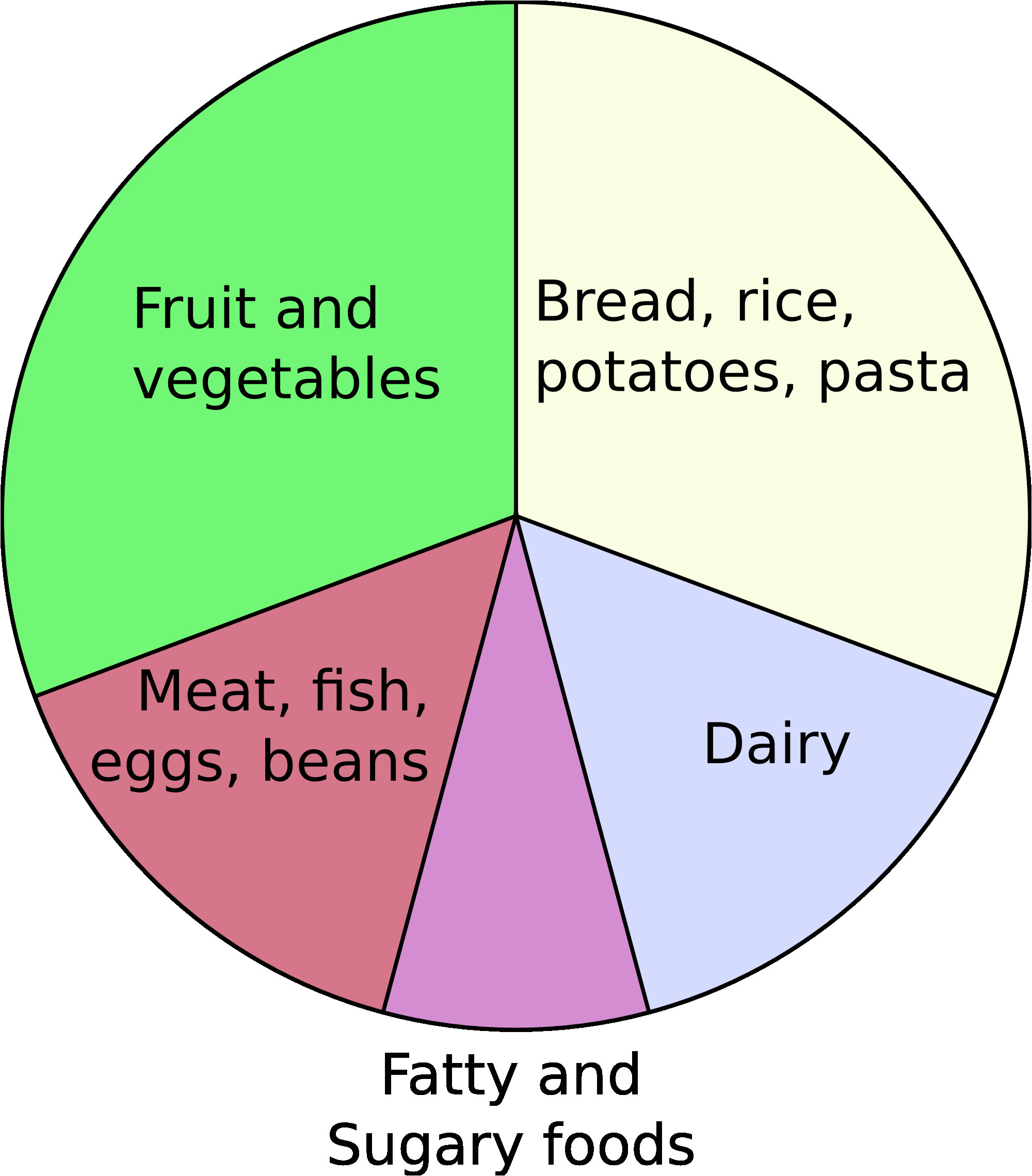 Food Wheel Template File Eatwell Plate Png Wikimedia Commons