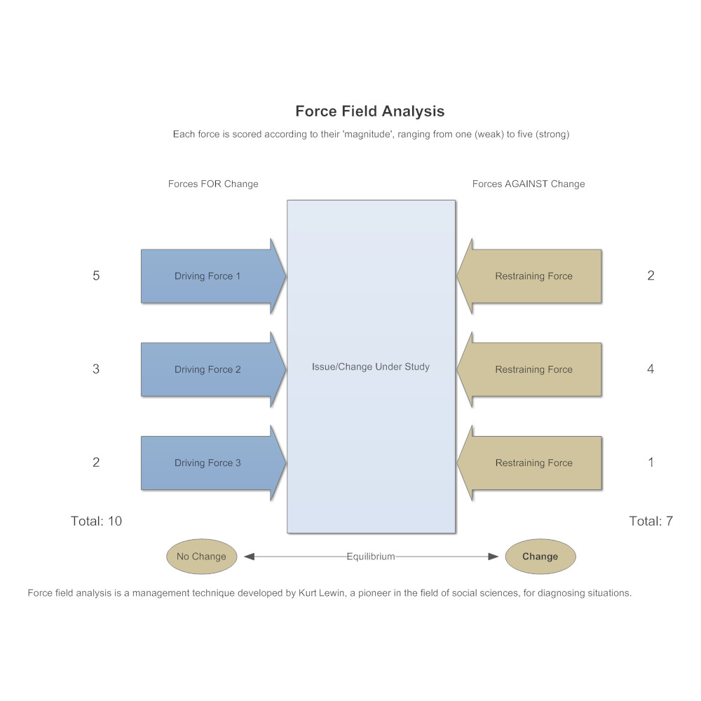 model 1 force field analysis