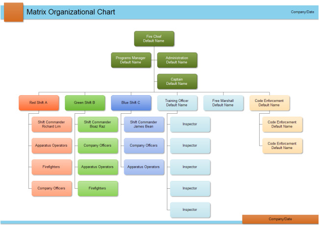 Free Templates for organizational Charts Department org Chart Free Department org Chart Templates
