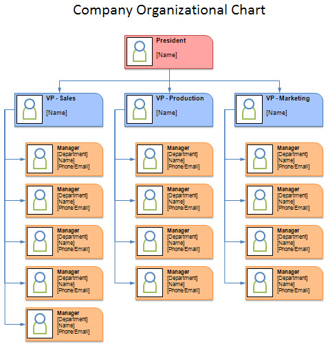 Free Templates for organizational Charts Free organizational Chart Template Company organization