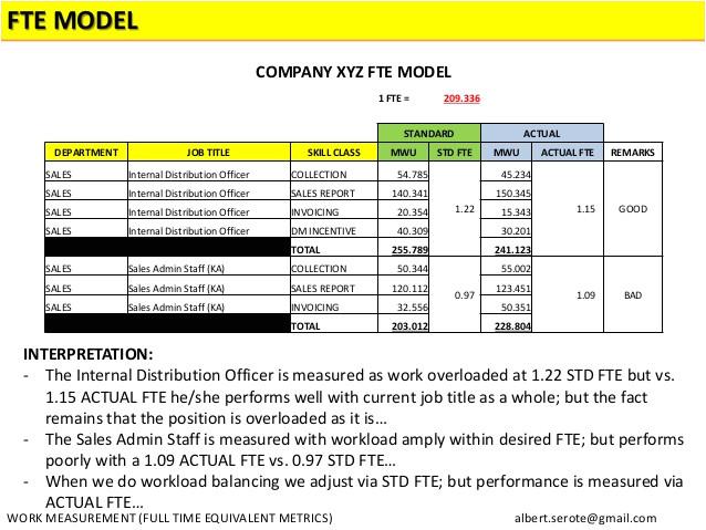 full time equivalent metrics fte