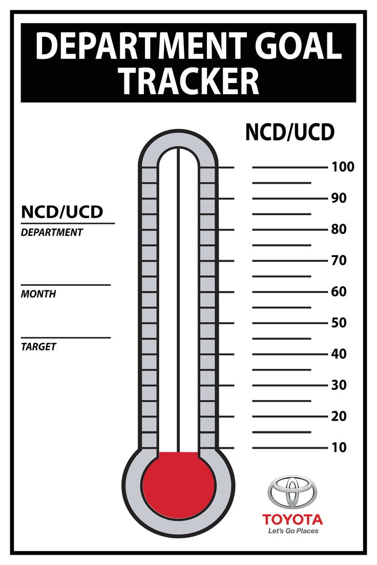 fundraising thermometers and goal charts