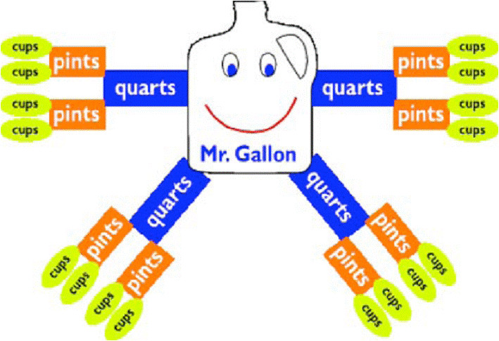 Gallon Man Template by Quiet Waters Measurements Help Mr Gallon