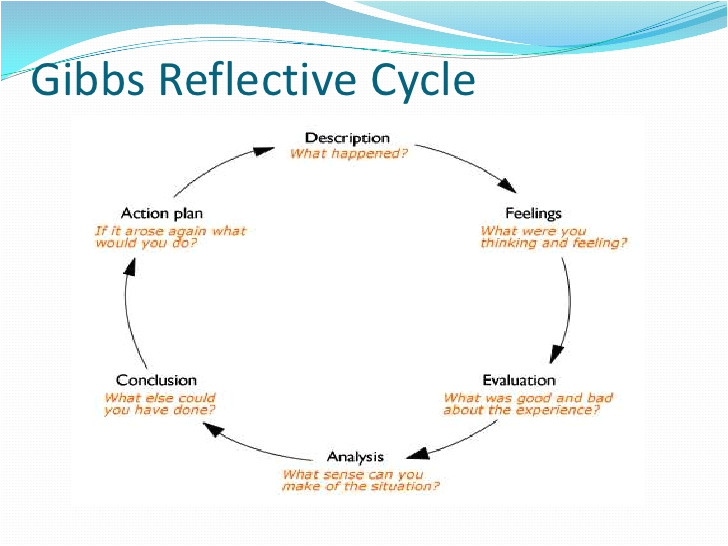 Gibbs Reflective Model Template How Long Does It Take to Grade 88 Persuasive Research