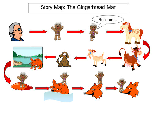 Gingerbread Man Story Map Template Traditional Tales Iwb Story Maps by Bevevans22 Teaching