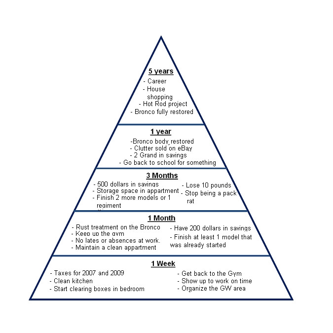 Goal Pyramid Template 10 Best Images Of Donor Pyramid Diagram Fundraising
