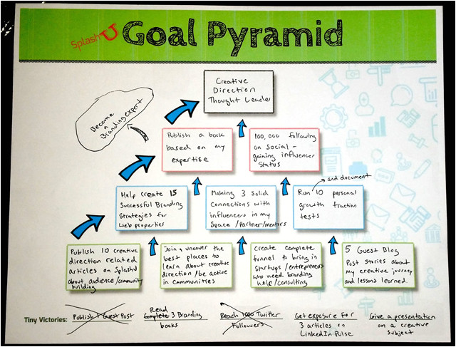how to define a branding goal strategy