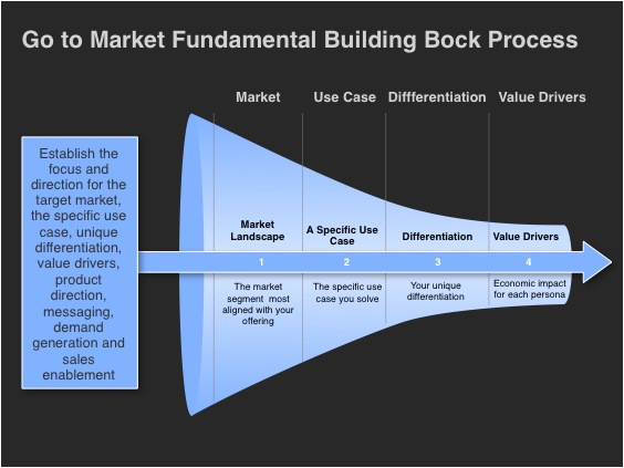 go market strategy template foundational