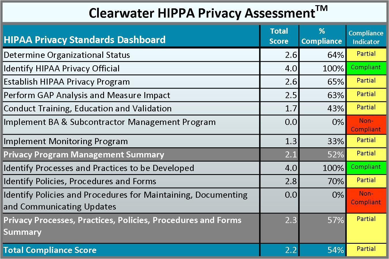 24 images of hipaa risk assessment template download 2404