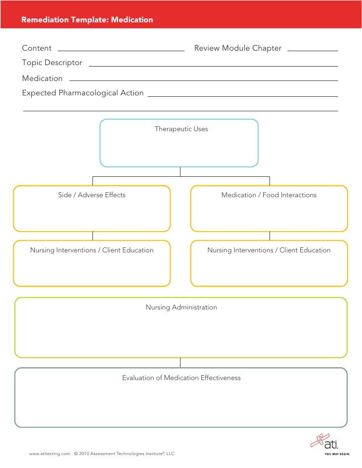 medication remediation template for pharmacology