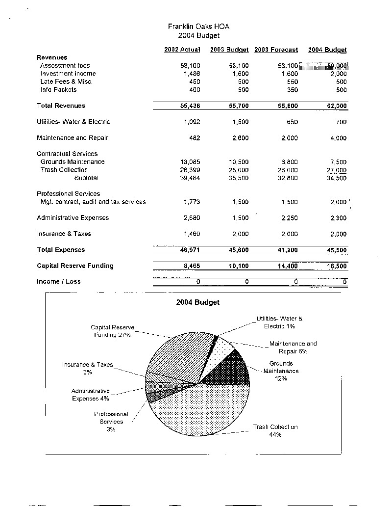 reserve study hoa budget