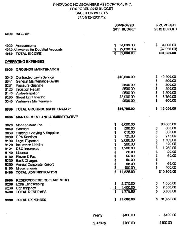 Homeowners association Budget Template Homeowners association Budget Template 28 Images