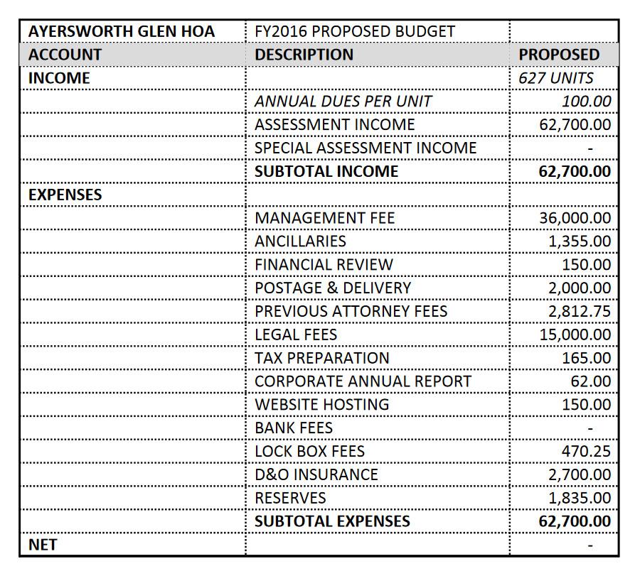 homeowners association budget template