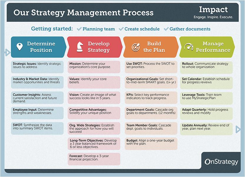 strategic planning process basics