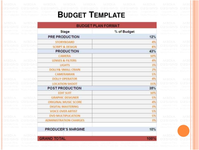 how to create a budget plan for your corporate video