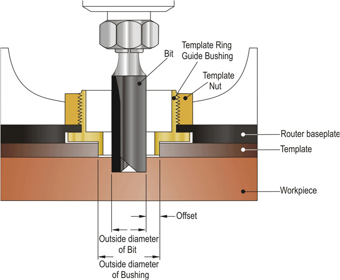How to Use Router Template Guide Bushings Dimar Cutting tools Ltd