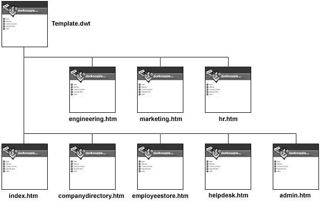 using templates dreamweaver free software and shareware