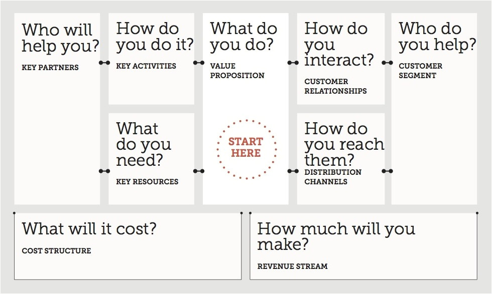blank business model canvas