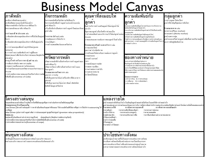 How to Write A Business Model Template Business Model Canvas Template