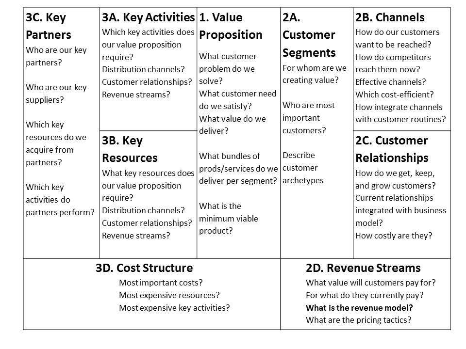 business model definition