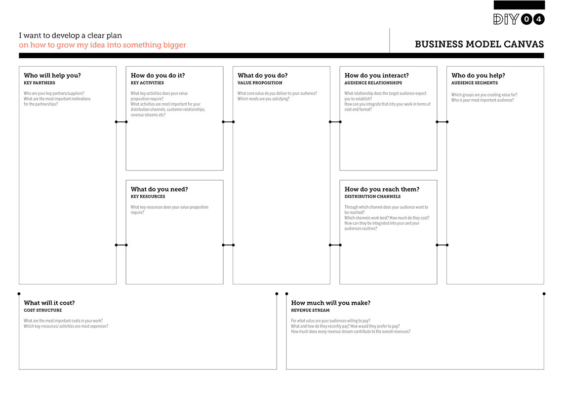 How to Write A Business Model Template Business Plan Canvas Template Dailynewsreport970 Web Fc2 Com