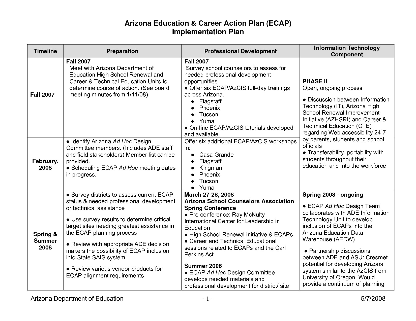 post action plan timeline template 32024