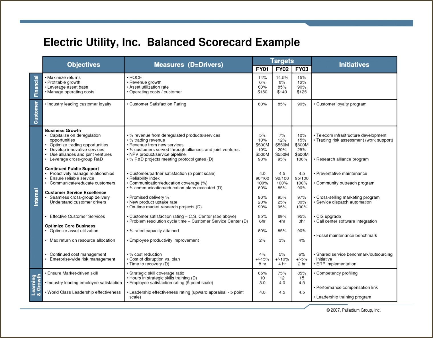 business scorecard vorlage