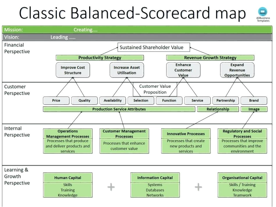 production scorecard template manufacturing scorecard example business balanced template lovely manufacturing balanced scorecard template production scorecard examples