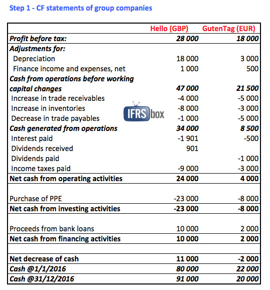 Ifrs Conversion Template ifrs Conversion Template ifrs Financial Statements