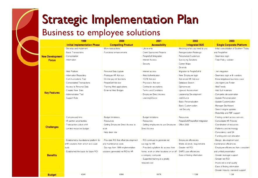 website implementation plan template