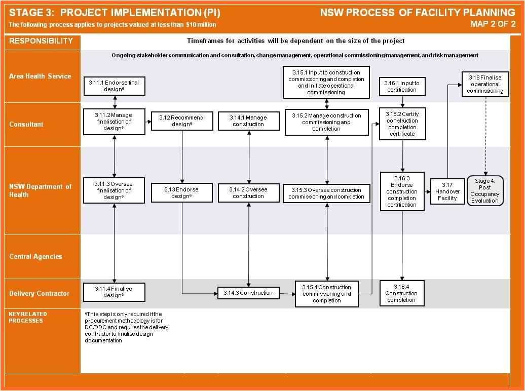 Implementation Approach Template Implementation Plan Template Implementation Plan Example