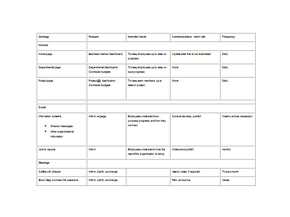 sample communication plan